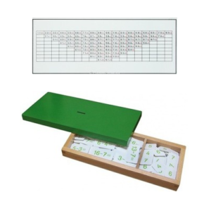 Subtraktionskasten-Kontrolltafel